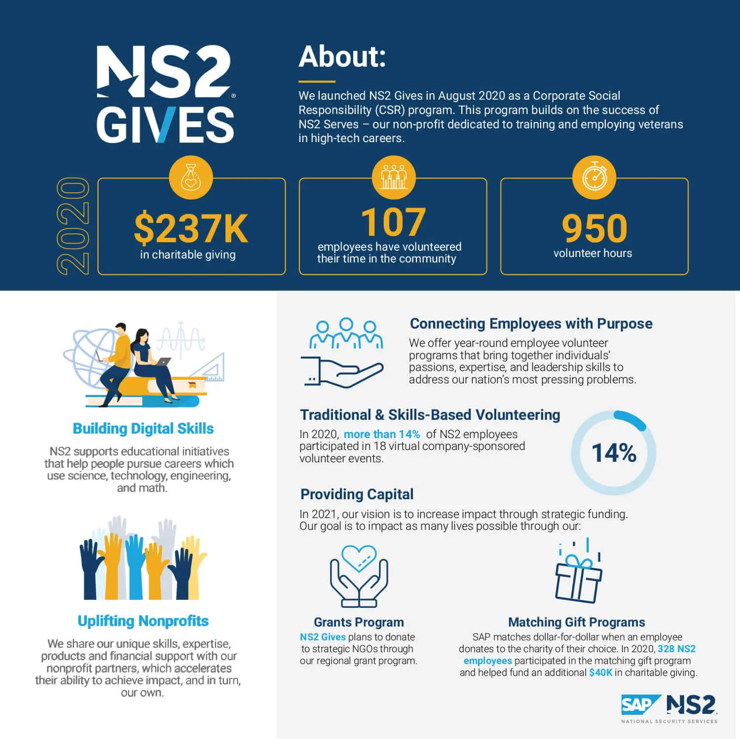 ns2-gives-infographic_dec2020-3-1